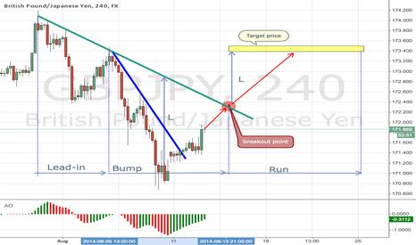GBPJPY: British Pound/Japanese Yen bump and run!