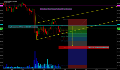 BTCUSD: Possible short off $630 to $605.  Bearish continuation.