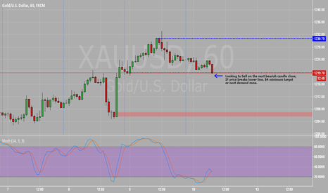 XAUUSD: Short set-up for the day