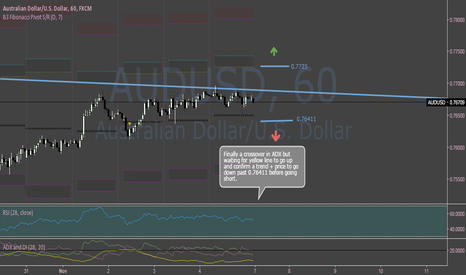AUDUSD: AUDUSD Sideways But Sell After Confirmation @0.76411