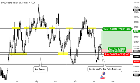 NZDUSD: Inside bar Pin bar False breakout on Key Support