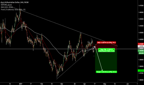 EURAUD: EURO Breaking downside patterns