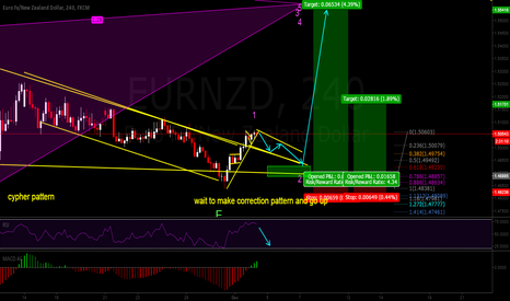 EURNZD: long term long.... wait to catch wave 3