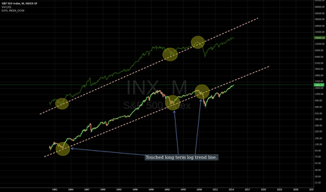 INX: S&P500 and DJ long term log trend line