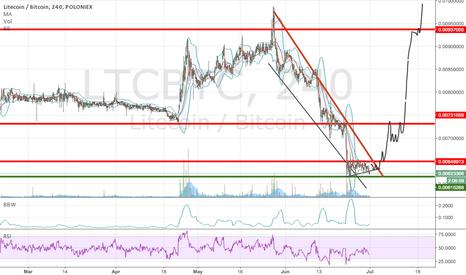 LTCBTC: Falling wedge in LTC/BTC looking increasingly interesting
