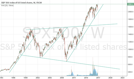 SPX500: Fear is Real