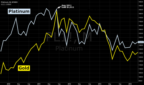 PL1!: Gold v Platinum 4 years