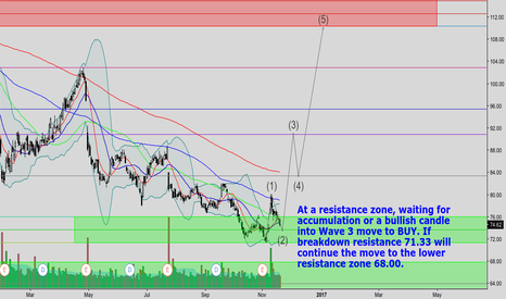 GILD: GILD RESISTANCE ZONE ACCUMULATION PHASE / WAVE 2 MOVE