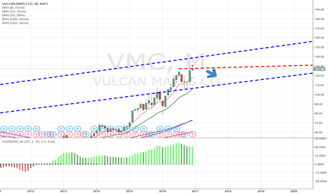 VMC: I believe VMC is a Short