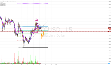 BTCUSD: BTC-USD SHORT $330
