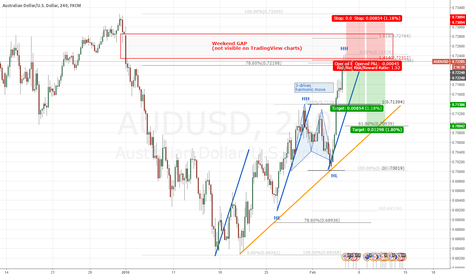 AUDUSD: AUDUSD - short with GAP serving as resistance