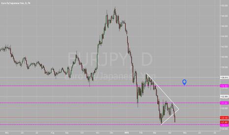 EURJPY: Possible short EUR/JPY