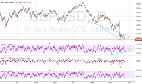 GBPUSD: first support may be around  1.239
