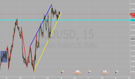 AUDUSD: Chart Mark Up