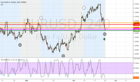 EURUSD: 24th June