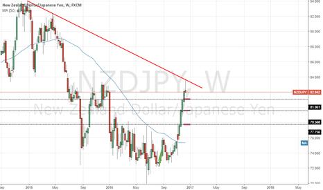 NZDJPY: shorting opportunity on the NZDJPY (bearish pin bar)