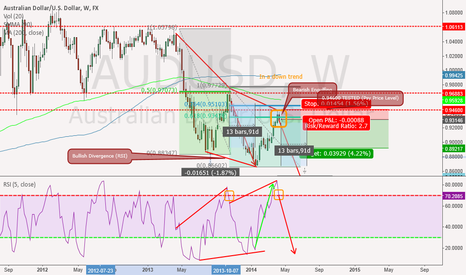 AUDUSD: AUD/USD (LONG TERM SHORT Weekly) expected price in 3 months