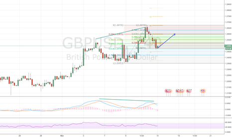 GBPUSD: GBPUSD  s-t long bounce and likely more down thereafter