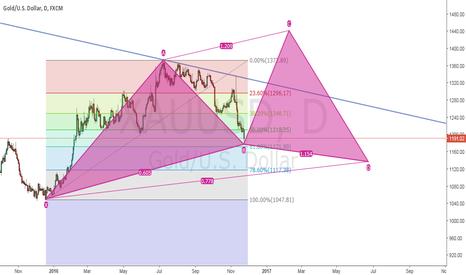 XAUUSD: LONG@1D chart