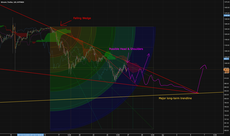 BTCUSD: Bitcoin - Falling wedge concludes at long term trendline
