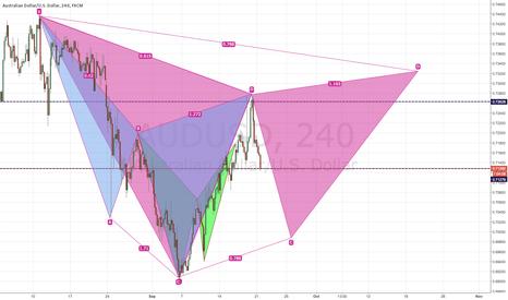 AUDUSD: Potential Bear Gartley 4 hour Chart AUDUSD