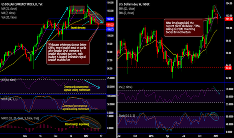 DXY: Much lucidity, not much manifestation in dollar weakness