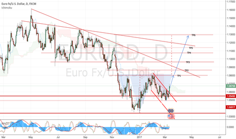 EURUSD: EurUsd Buy Swing