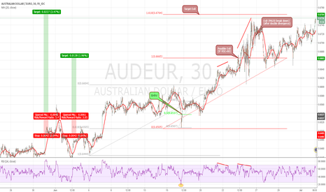 AUDEUR: AUDEUR 30 successful setup