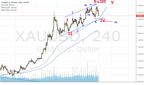 XAUUSD: Gold is in Bull Channel.