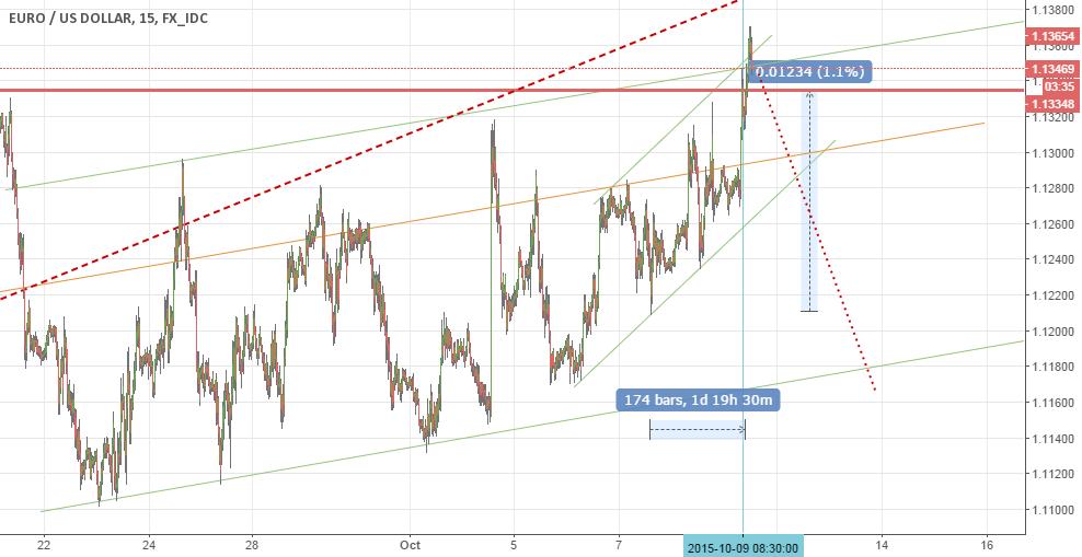 Short Euro vs. Dollar