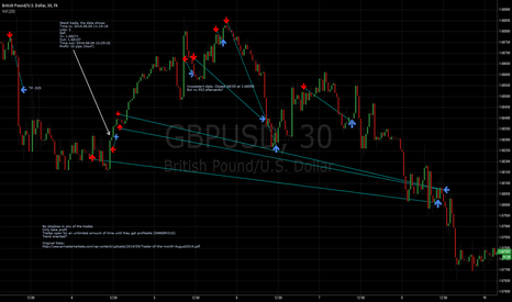 GBPUSD: August 2014 - Armada Market Top Trader Analysis: Sebastien