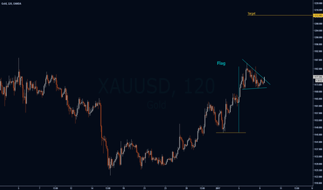 XAUUSD: Flag in Conquered Land