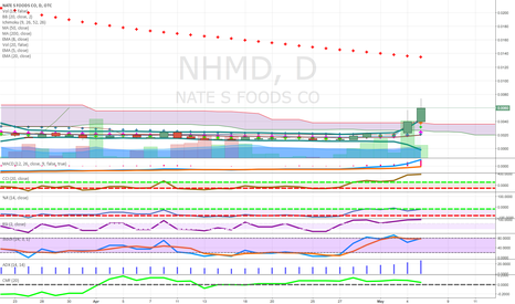 NHMD: above cloud good candle penny please diversify also use limits