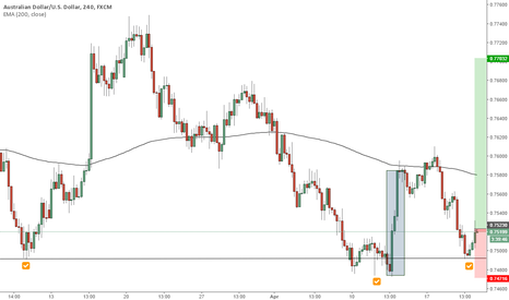 AUDUSD: Aussie long position opportunity detailed information 4H