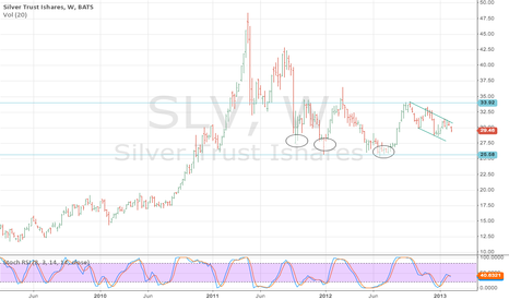 SLV: Clear patterns SLV