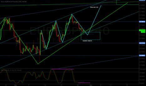 EURGBP: EUR/GBP H4 - Possible long setup - ABCD pattern