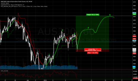 AUS200: AUS200 - Market Maker - 5 Wave Idea - Hourly