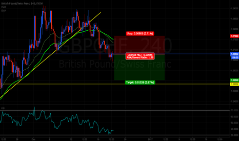 GBPCHF: GBPCHF going down to 1.25529