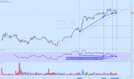 ZTS: $ZTS Bullish weekly RSI hidden divergence