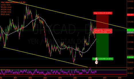 JPYCAD: Jpy-Cad Short on daily