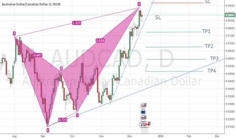 AUDCAD: AUDCAD possible sell position