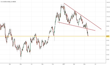 DXY: keep an eye on this....