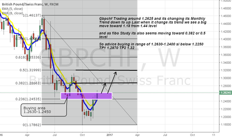 GBPCHF: Gbpchf buying Advice on Weekly changing Trend