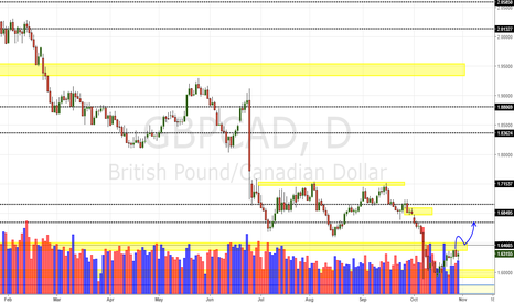GBPCAD: GBP/CAD Daily Update (30/10/16)