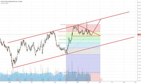 HST: HST - Upward breakout up to long term resistance