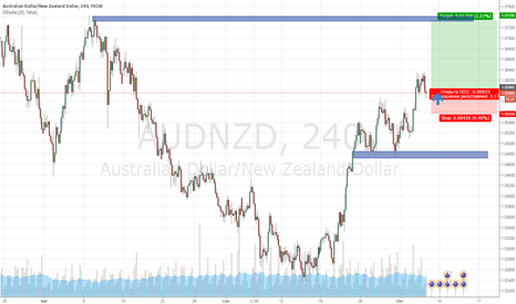 AUDNZD: Покупка валютной пары AUD/NZD