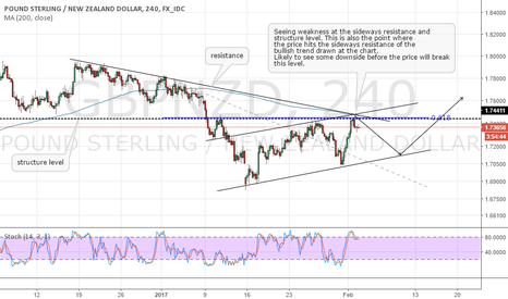 GBPNZD: GBPNZD one more bearish move