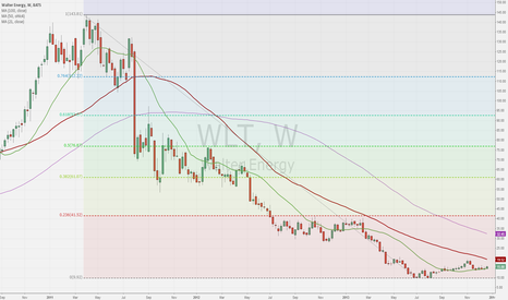 WLT: WLT weekly chart