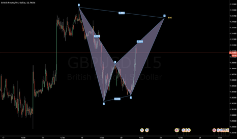 GBPUSD: [Potential] GBPUSD BAT M15 SHORT