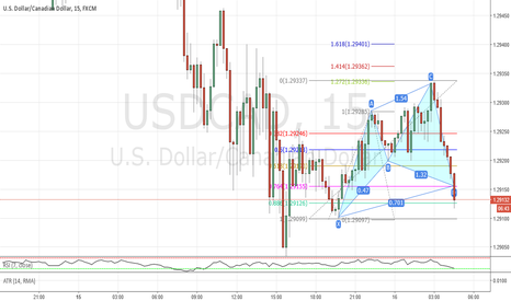 USDCAD: At market cypher buy